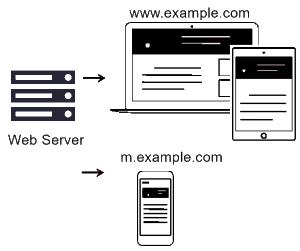Separate Mobile Website