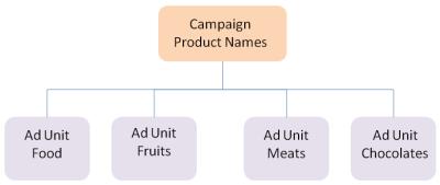 Baidu PPC ad units