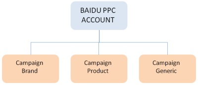 Baidu PPC campaigns