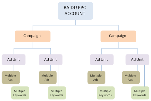 Baidu PPC account structure