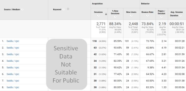 Baidu PPC keywords in Google Analytics