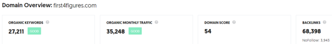 Ubersuggest Traffic Analyzer overview 4 key metrics