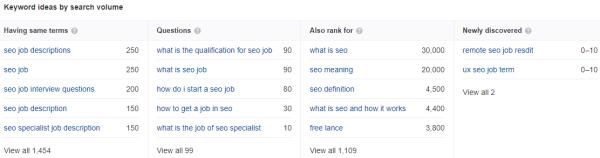Keyword ideas by search volume (Ahrefs Keywords Explorer)